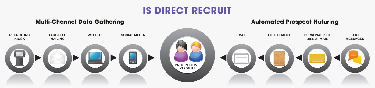 Multi-Channel Recruiting